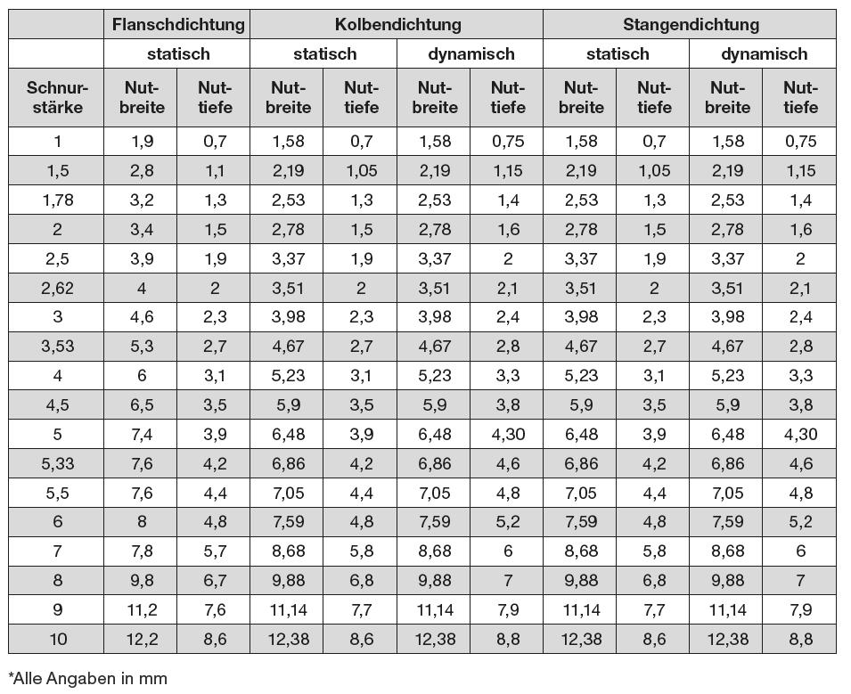 Tabelle Nutauslegung O-Ringe